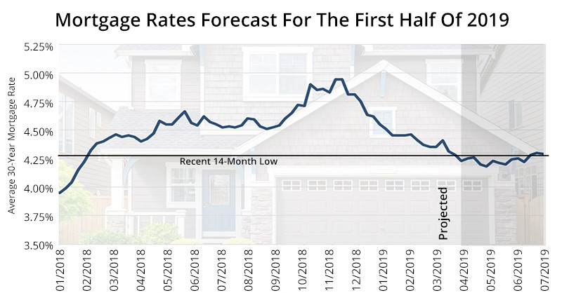 Mortgage-Rate-Forecast-Post-2019-04